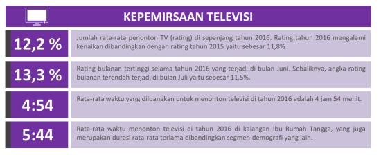 KEPEMIRSAAN TELEVISI