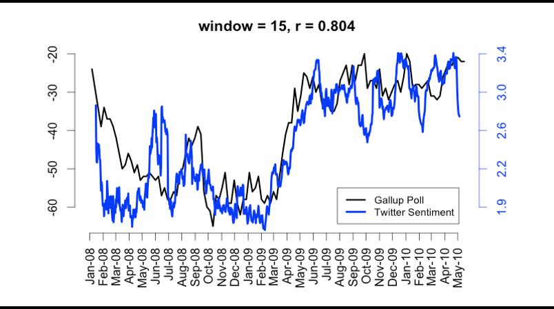 Gallup Poll vs Consumer Confidence
