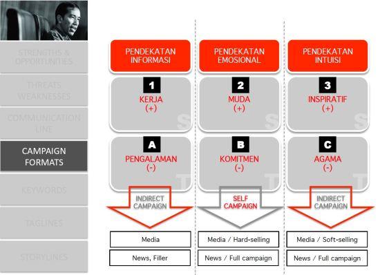 Jokowi adalah Kita_Campaign Format