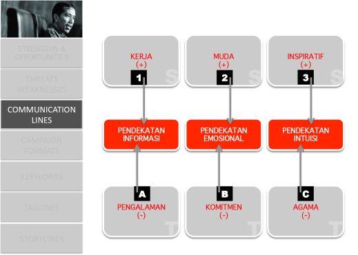 Jokowi adalah Kita_CommLines